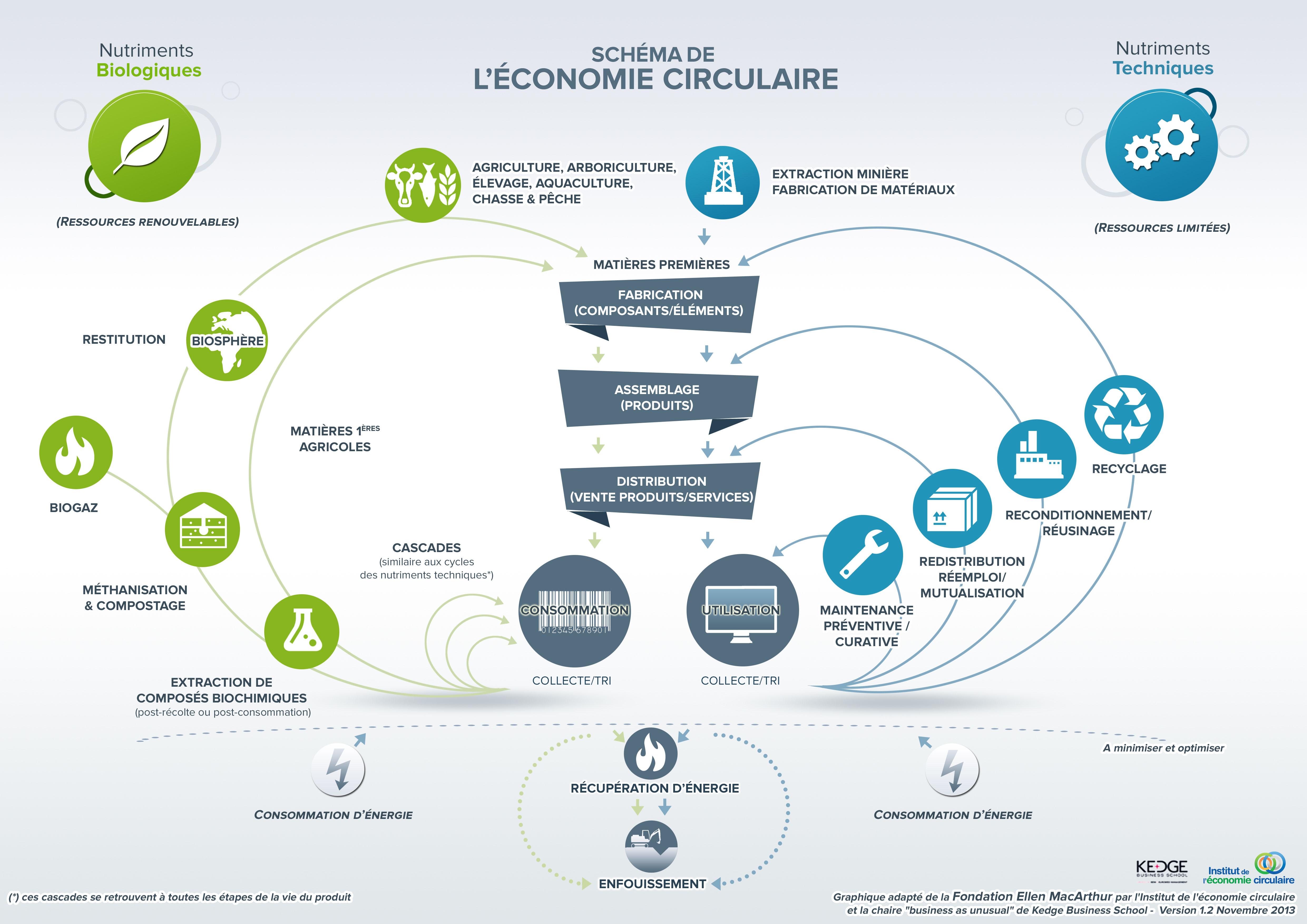 Schéma économie circulaire 2